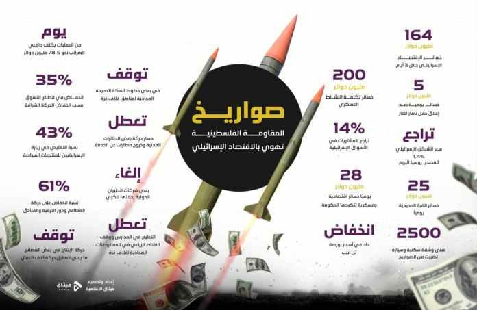 شاهد ماذا فعلت صواريخ المقاومة باقتصاد كيان العدو الإسرائيلي