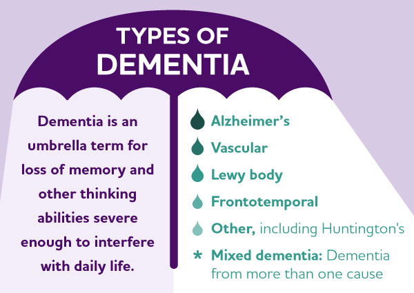 What is Dementia? Symptoms, Causes & Treatment | alz.org