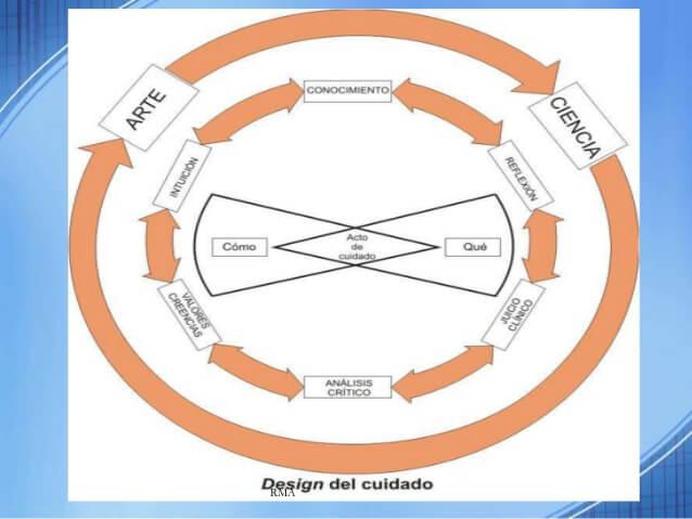cuidado-humanizado-al-adulto-mayor-teora-de-watson-30-638-2