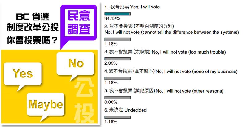 [Poll Result 民調結果] 超過 9 成網民說會投票 一起決定 BC 的命運 加拿大中文電臺 AM1470 FM96.1