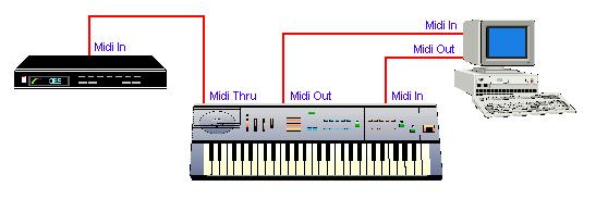 কম্পিউটারের সাথে MIDI ডিভাইস যেভাবে সংযুক্ত থাকে