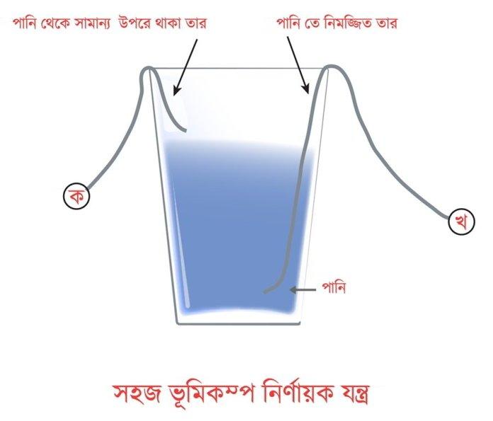বিজ্ঞান প্রজেক্ট - ৫ - সহজ ভূমিকম্প নির্ণায়ক যন্ত্র