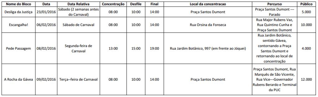 Blocos de rua na Gávea e trajeto previsto