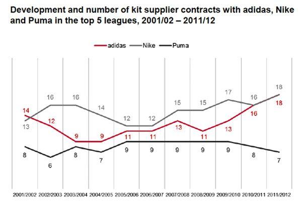 sport-markt-adidas-Nike-Puma-2011-12