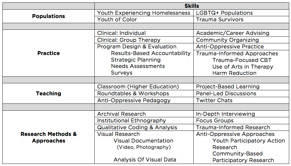 Table of Professional Skills