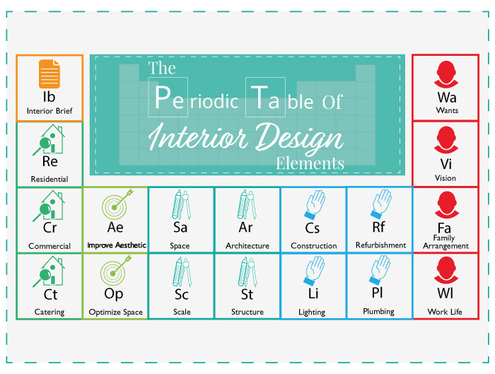 The Periodic Table Of Interior Design London Design