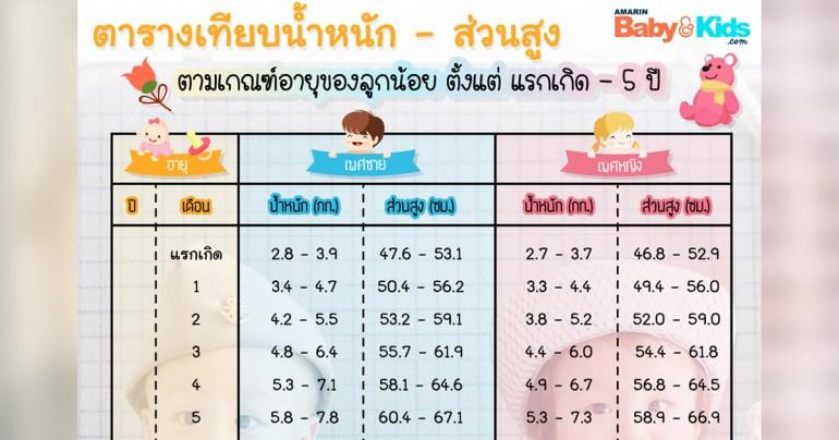 น้ำหนักส่วนสูงทารก