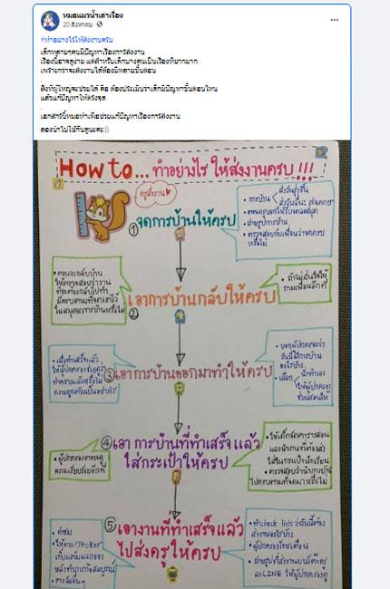 ตัวอย่าง Mind map จากเพจหมอแมวน้ำเล่าเรื่อง