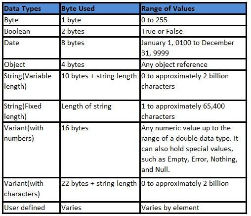 excel vba variables declaration