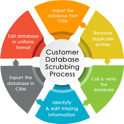 crm customer database data