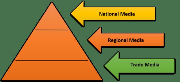 Know Your Media | AMarketingExpert.com