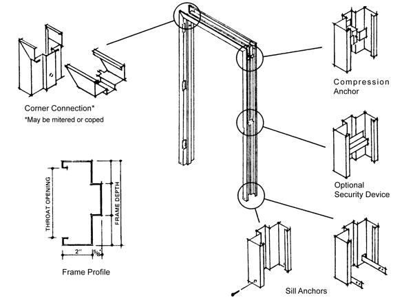 Fire Door Parts and Installation Notes ⋆ A MarketPlace of