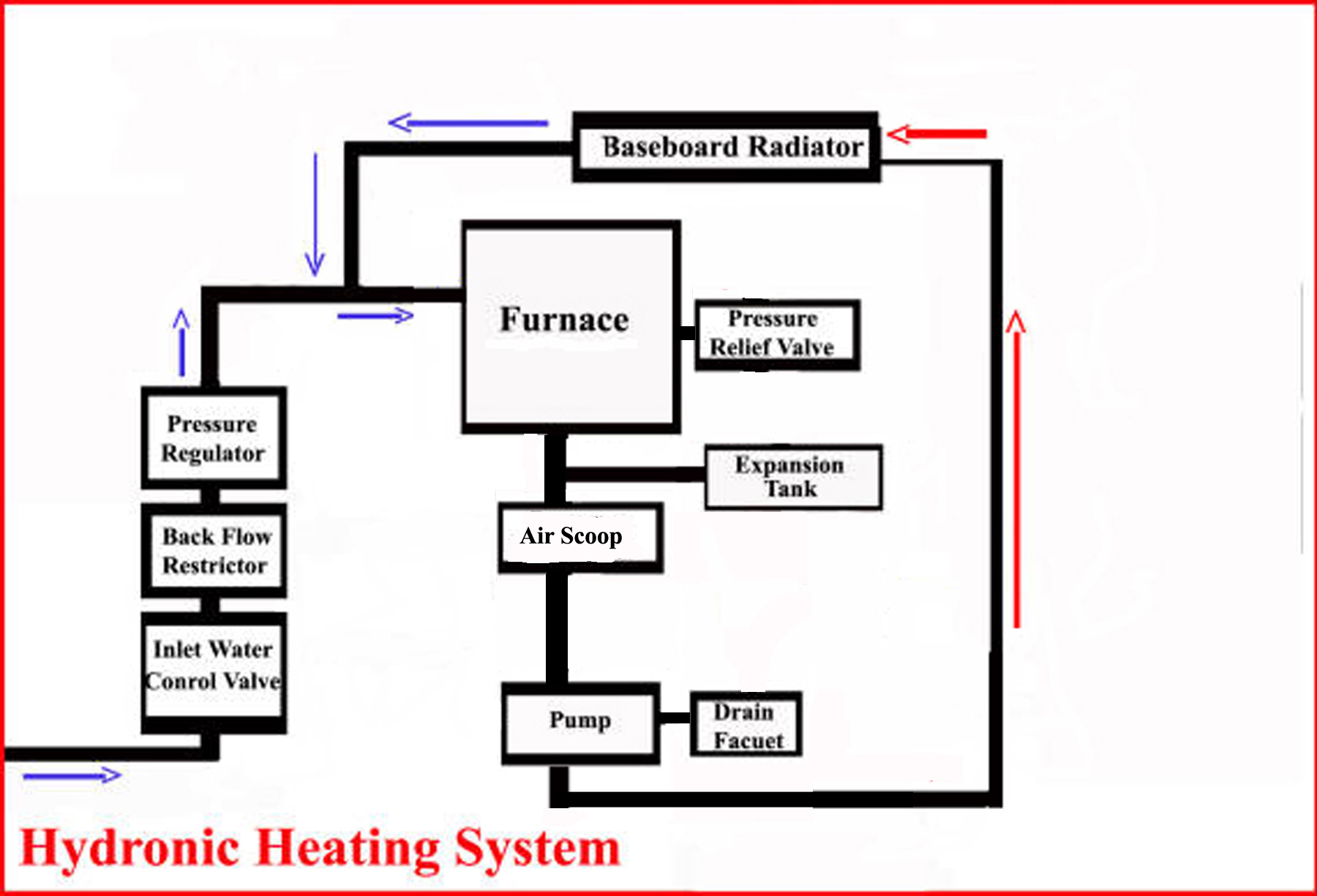 Hydronic Heating System ⋆ A MarketPlace of Ideas