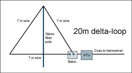 20m delta