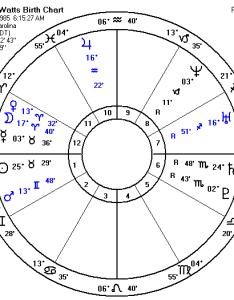 Christopher watts birth chart also lee  husband father killer matter of rh amatterofperception