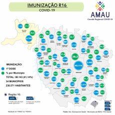 R16 imuniza mais de 40% da população com a 1ª Dose