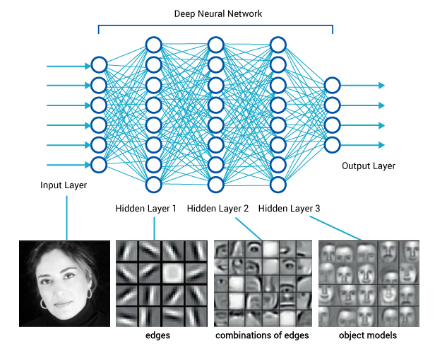 Image result for Deep learning