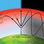 Apakah Gelombang Radio? Kegunaan, Efek Kesehatan & Sejarahnya