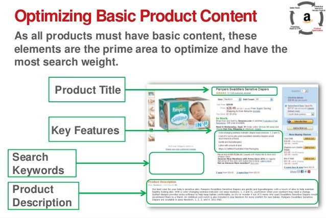 Optimize Amazon Content