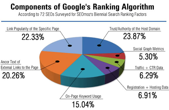 SEO-Ranking-Factors-in-2014