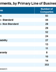 Special report property casualty impairments update also   best rating services rh ambest