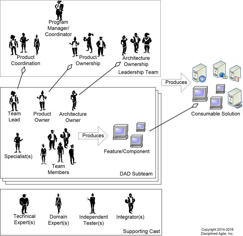 medium resolution of figure 3 agile teams at scale are organized into collections of subteams