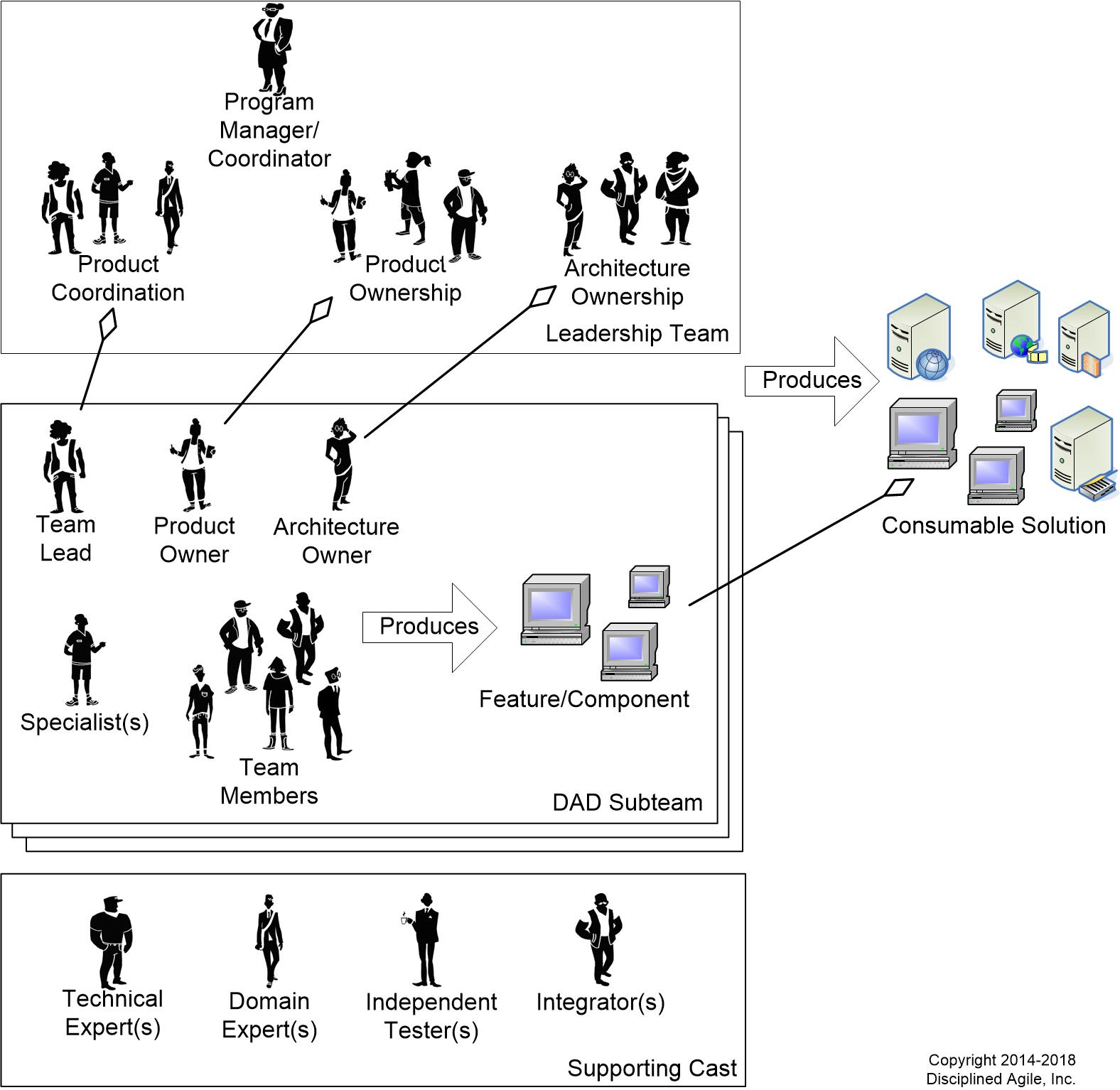 hight resolution of figure 3 agile teams at scale are organized into collections of subteams
