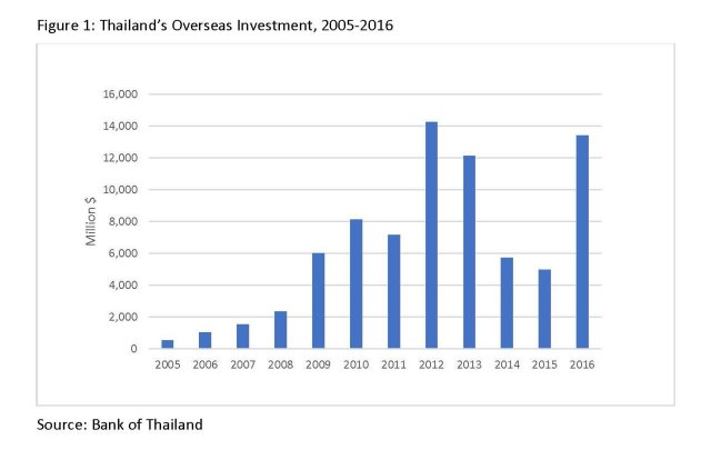 Growth in Thai Overseas Investment: A Look at the Numbers