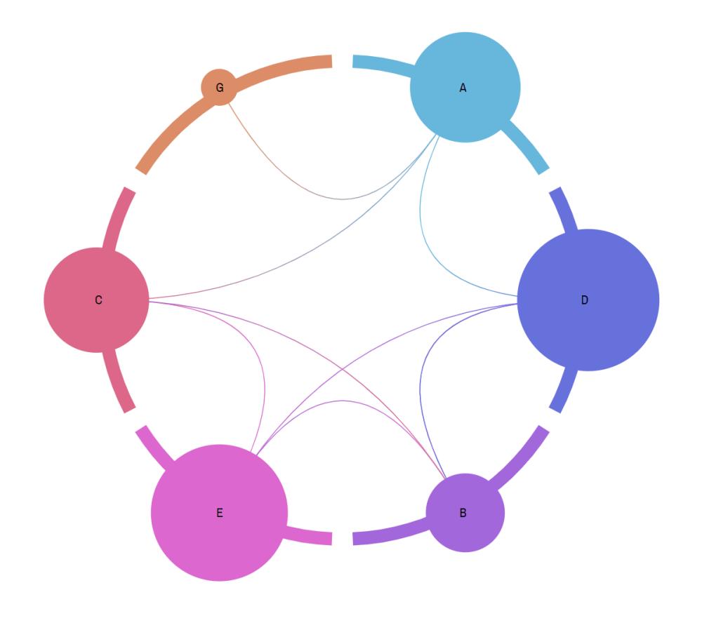 medium resolution of anatomy of a chord diagram
