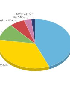 Chart also  pie amcharts rh