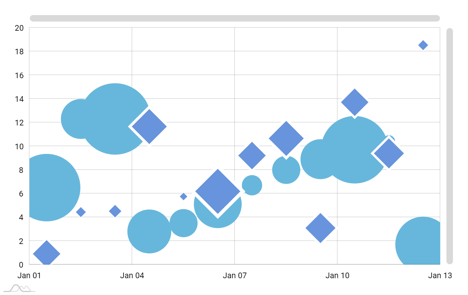 Xy Chart With Date Based Axis