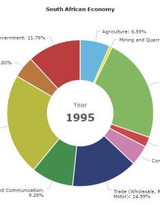 Animated time line pie chart also amcharts rh