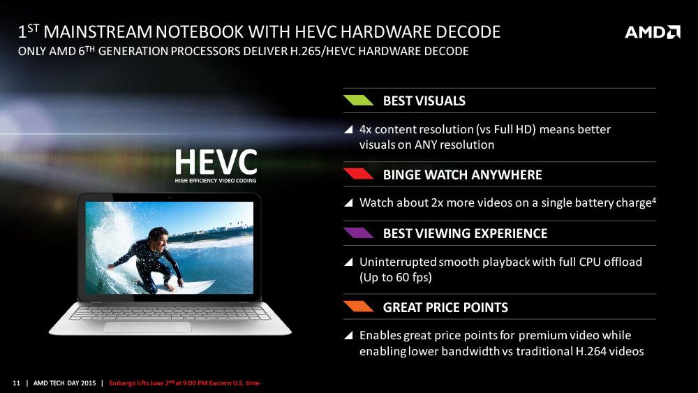 HEVC AMD Carrizo