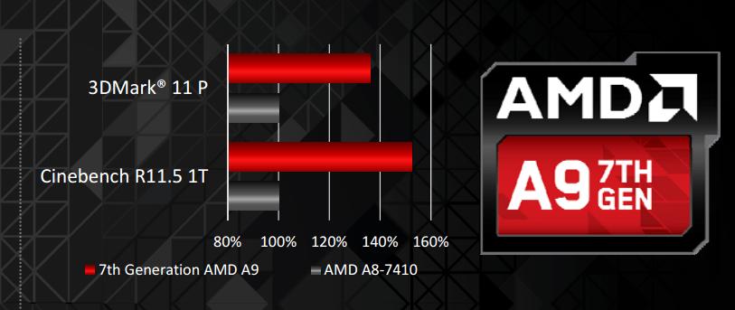 AMD APU Mobile 7th Gen Berikan Pengalaman Performa Lebih