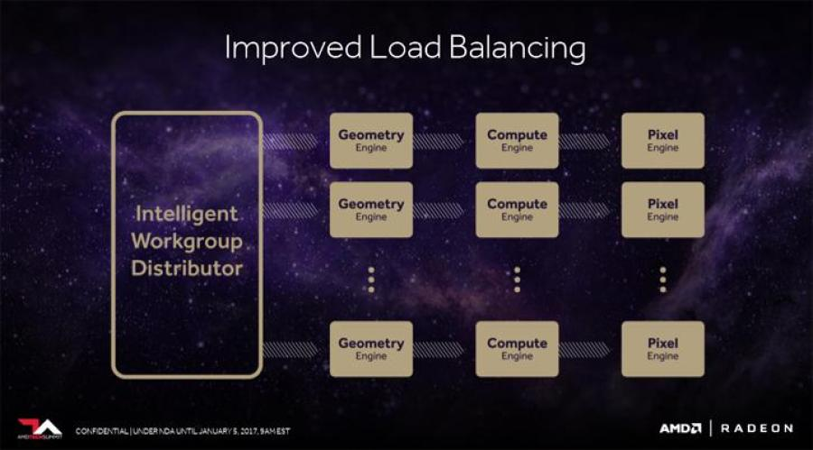 Radeon Vega New Programmable Geometry Pipeline