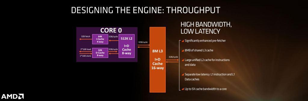 High Bandwidth Low Latency Ryzen