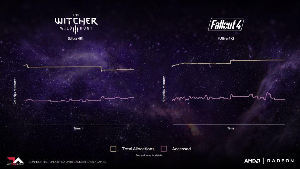 Radeon Vega Untuk Gaming 4K