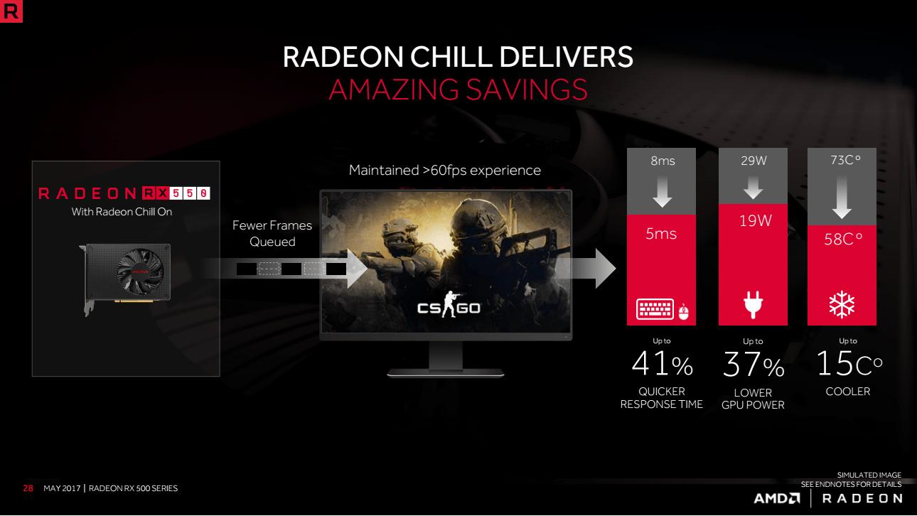 Manfaat Radeon Chill Pada Radeon RX 550