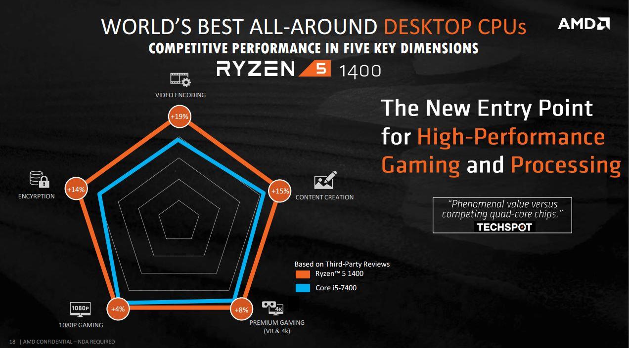 AMD Ryzen OEM