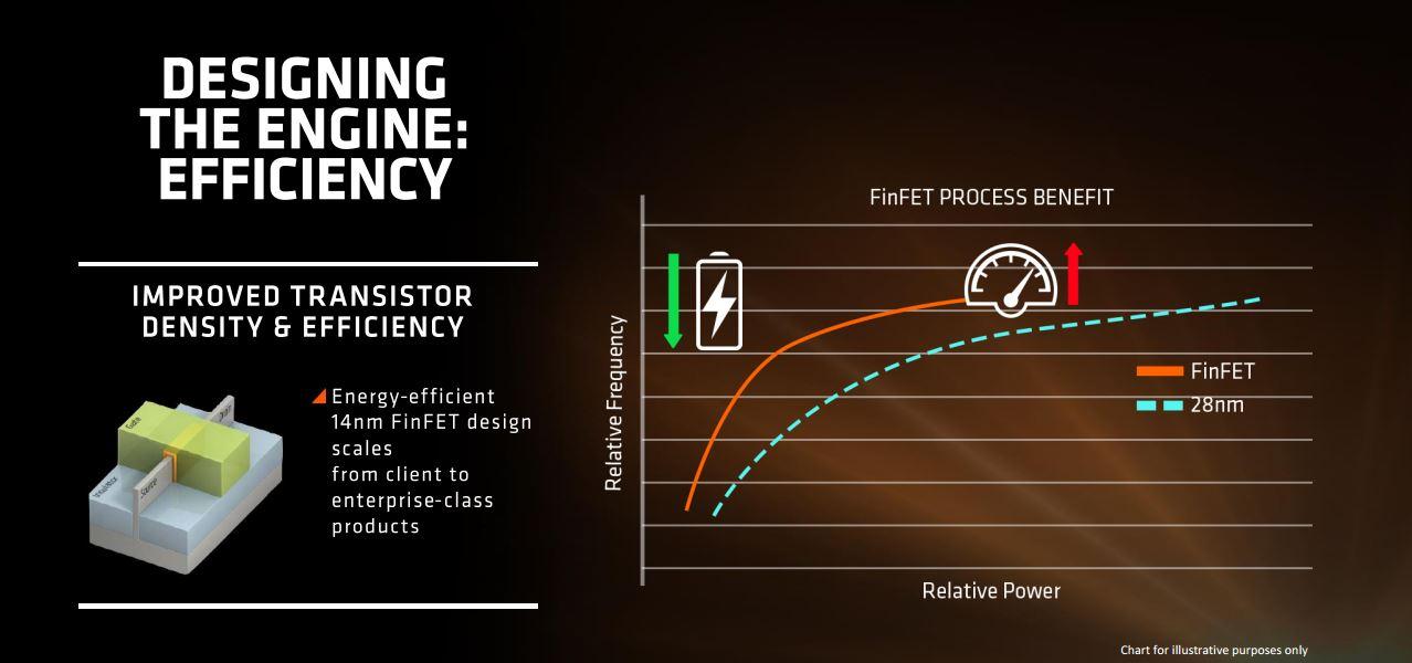 AMD SenseMi Technology