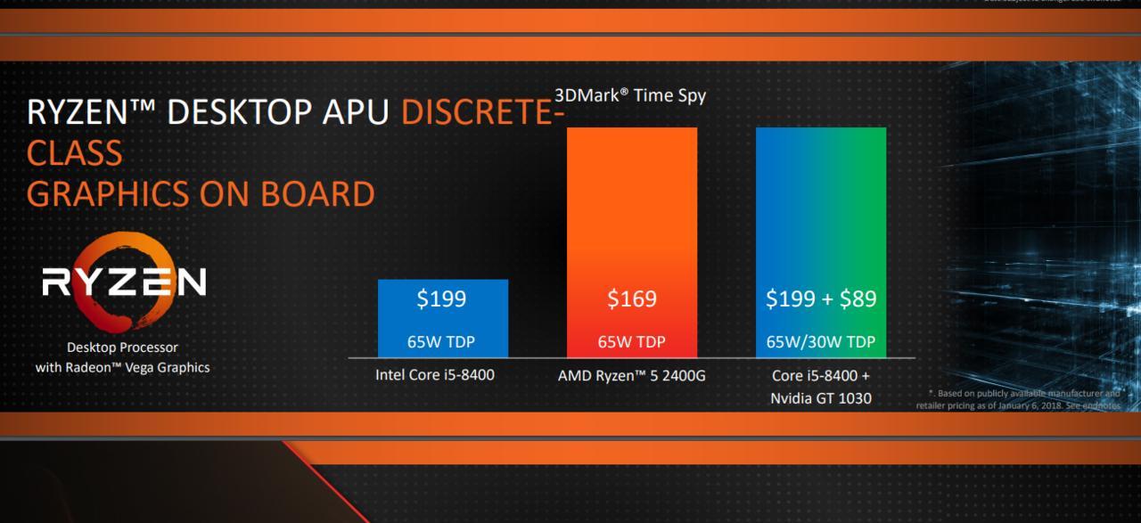 Overclocking APU Desktop Ryzen™ dengan Grafis Radeon™ Vega untuk