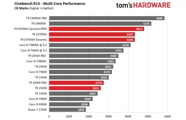 Tes Benchmark Cinebench Multi-Core Threadripper