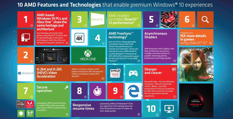 PC Modern dari AMD