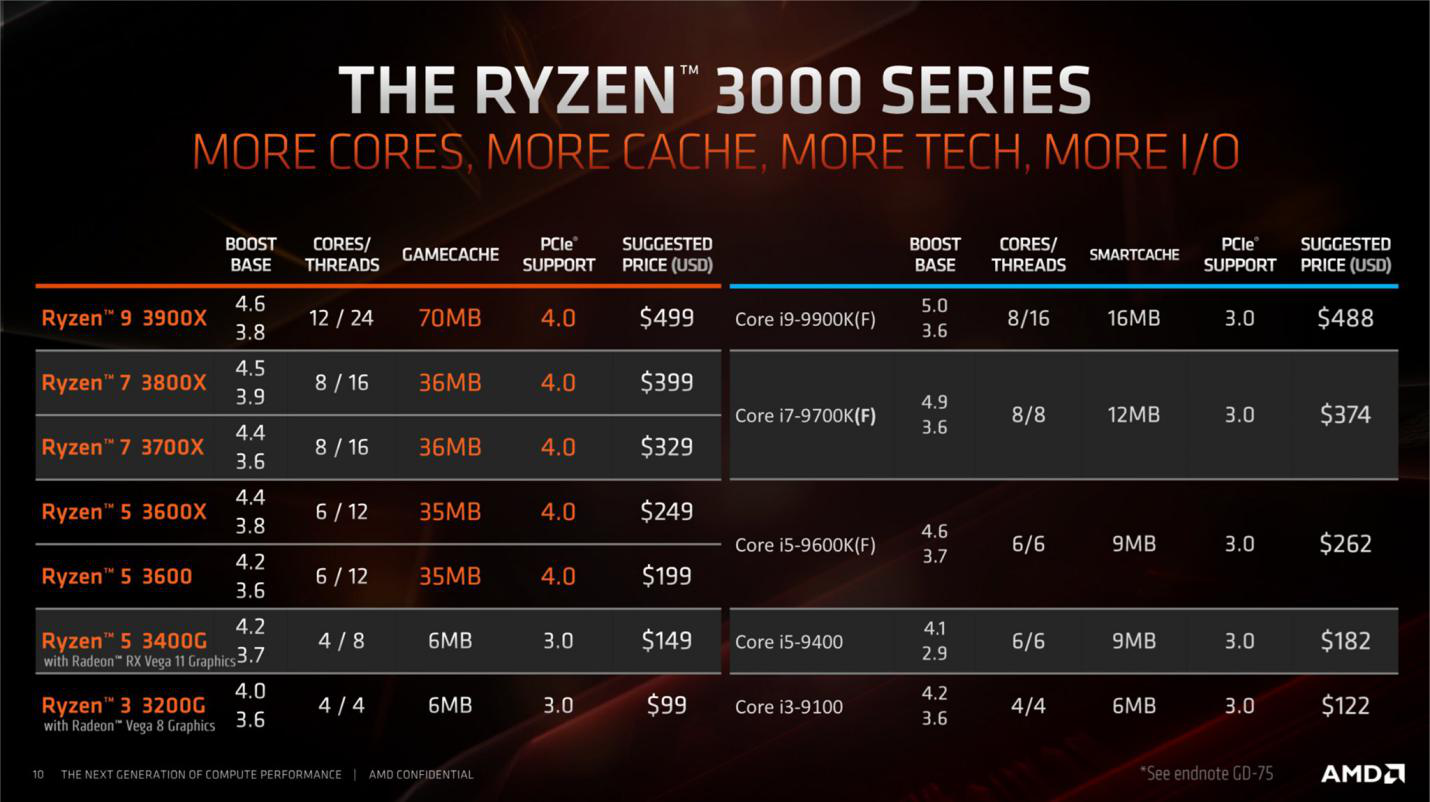 AMD Ryzen™ 3000 Series APU