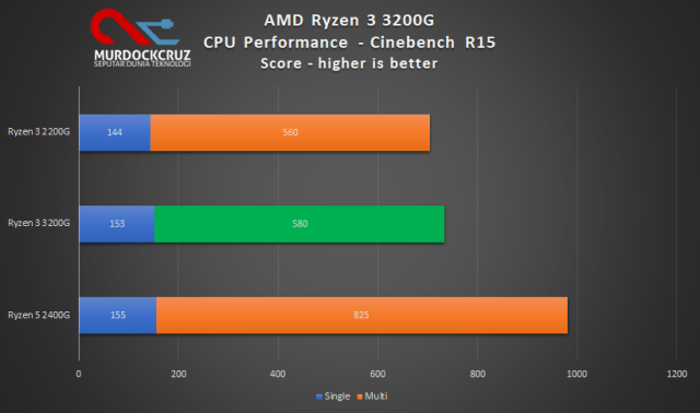 Cinebench R15 pada AMD Ryzen™ 3 3200G
