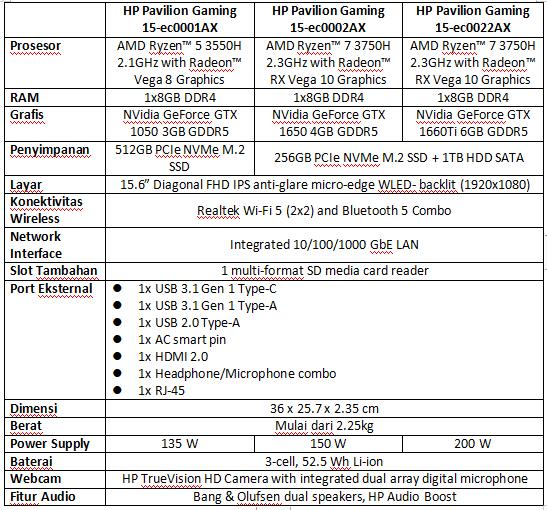Spesifikasi Laptop HP Pavilion Gaming 15