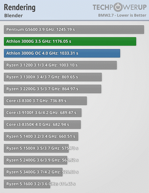 AMD Athlon™ 3000G Rendering Blender