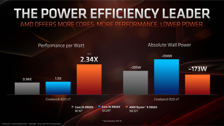 Watt Eficiency Test