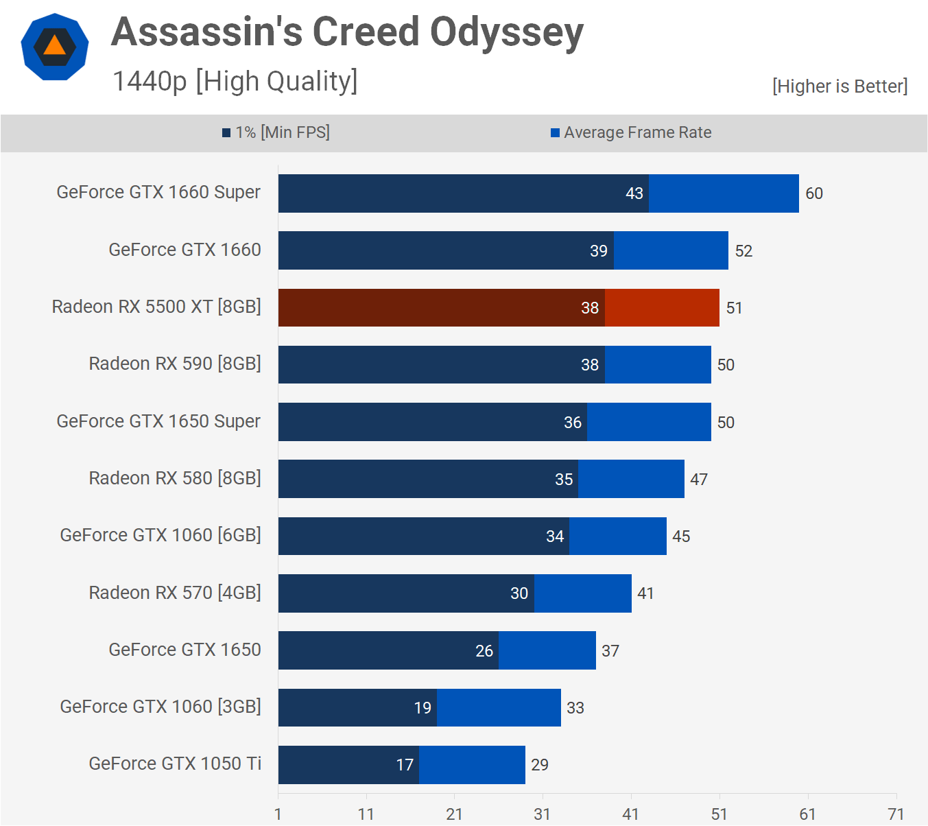Assassin's Creed Odyssey 1440p
