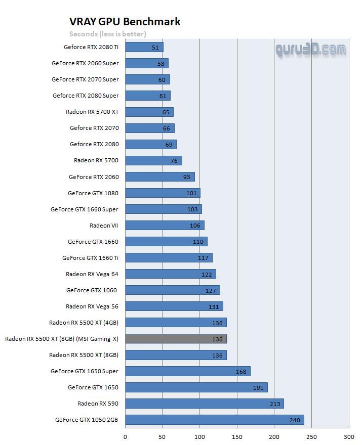 V-Ray GPU Benchmark